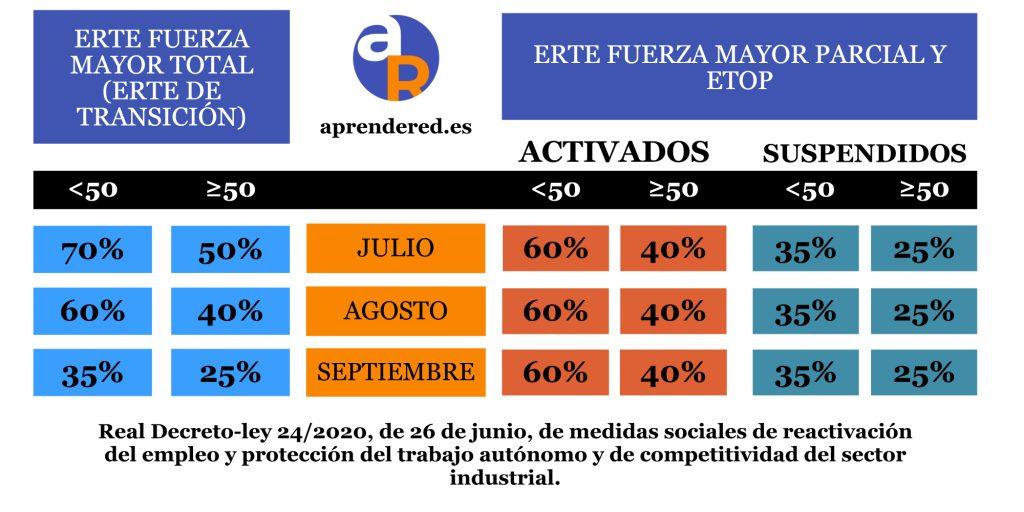 Exoneraciones ERTE FM total FM Parcial y ETOP julio agosto y septiembre tabla